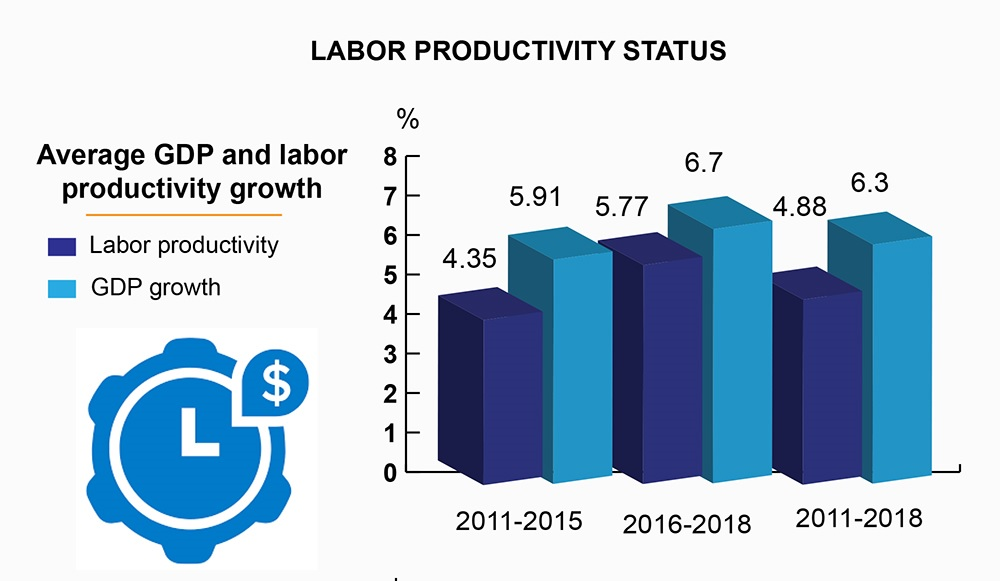 Vietnam's labour productivity status